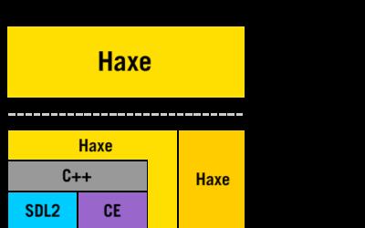 OpenFL+Haxe +iOS