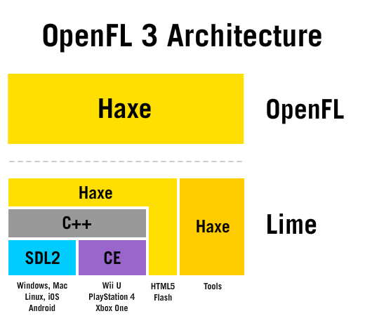OpenFL + Haxe + iOS